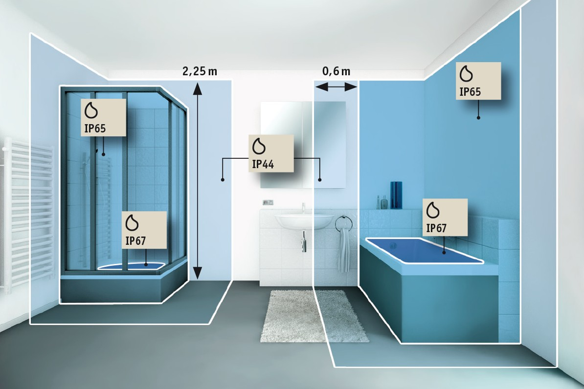 Normes de salle de bain - Installation et sécurité E-luminaire